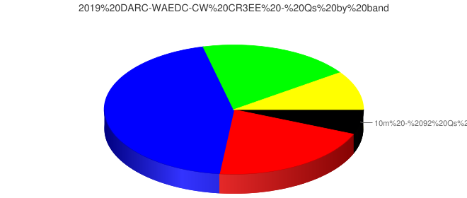 2019 DARC-WAEDC-CW CR3EE - Qs by band